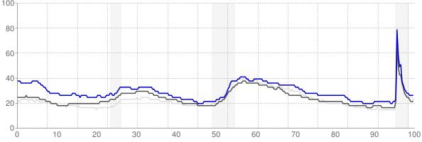 Mount Vernon, Washington monthly unemployment rate chart